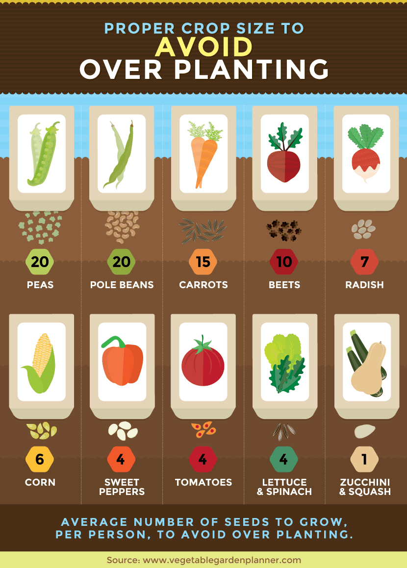 How much to plant per person?