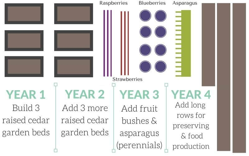 How to expand your garden over time