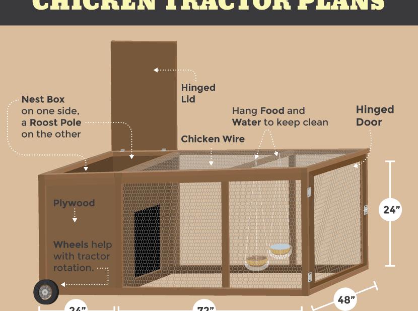 Chicken tractor chicken coop