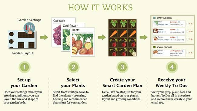 Create garden plans with garden design apps family food for Vegetable garden layout app