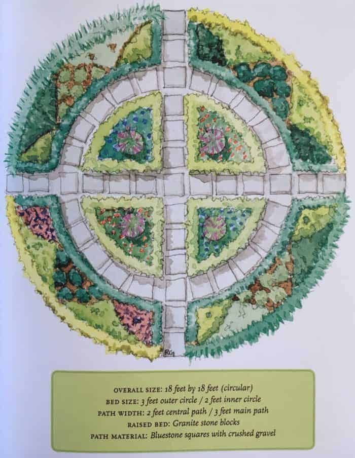 Kitchen garden herb garden wheel design