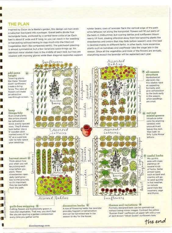 Kitchen Garden Designs Plans Layouts 2020 Family Food Garden