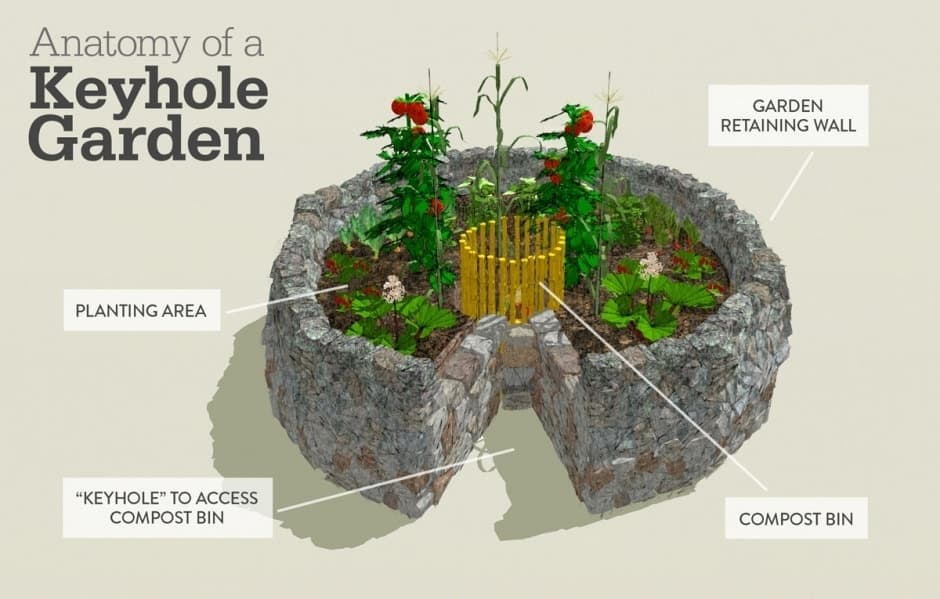 Keyhole Garden Bed Designs & Ideas | Family Food Garden