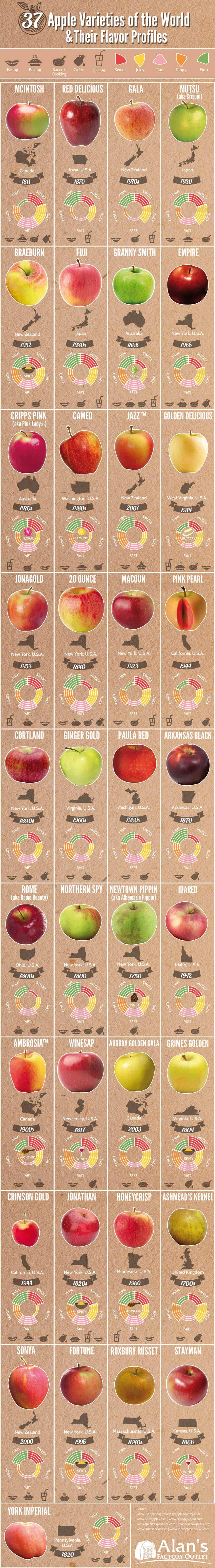 Apple varieties and what they're used for