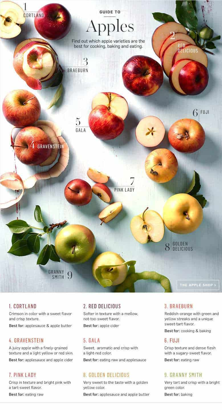 Guide to Apples and what each apple variety is used for
