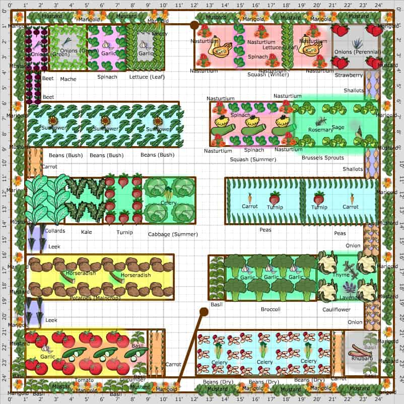 Vegetable Garden Plans Designs Layout Ideas Family Food Garden